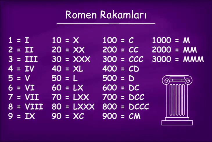 Romen Rakamları Nedir, Sistem Sembolü ve Rakam Formları